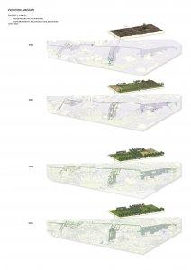 Landscape evolution I II III, Provincie Drenthe